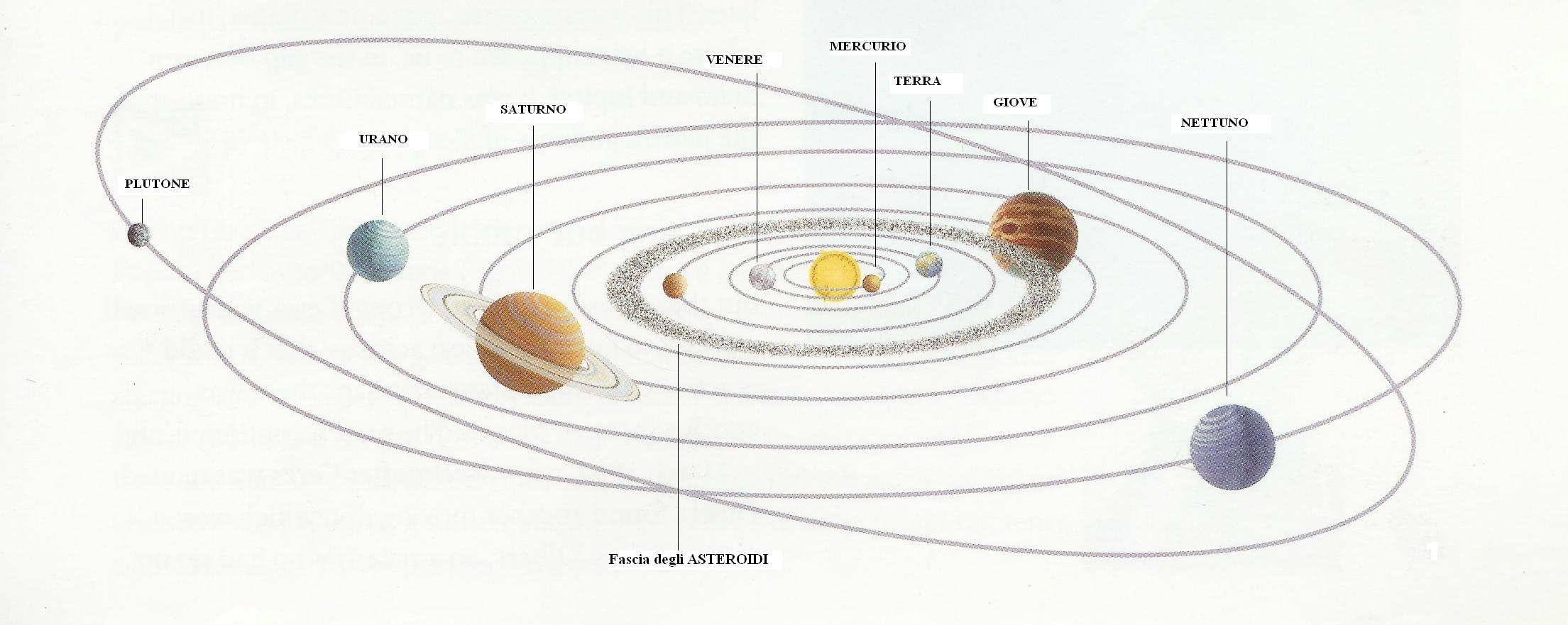 diagram of a asteroid
